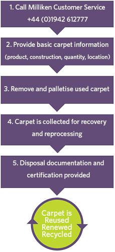 End Of Life Carpet Recycling Programme Milliken Floor